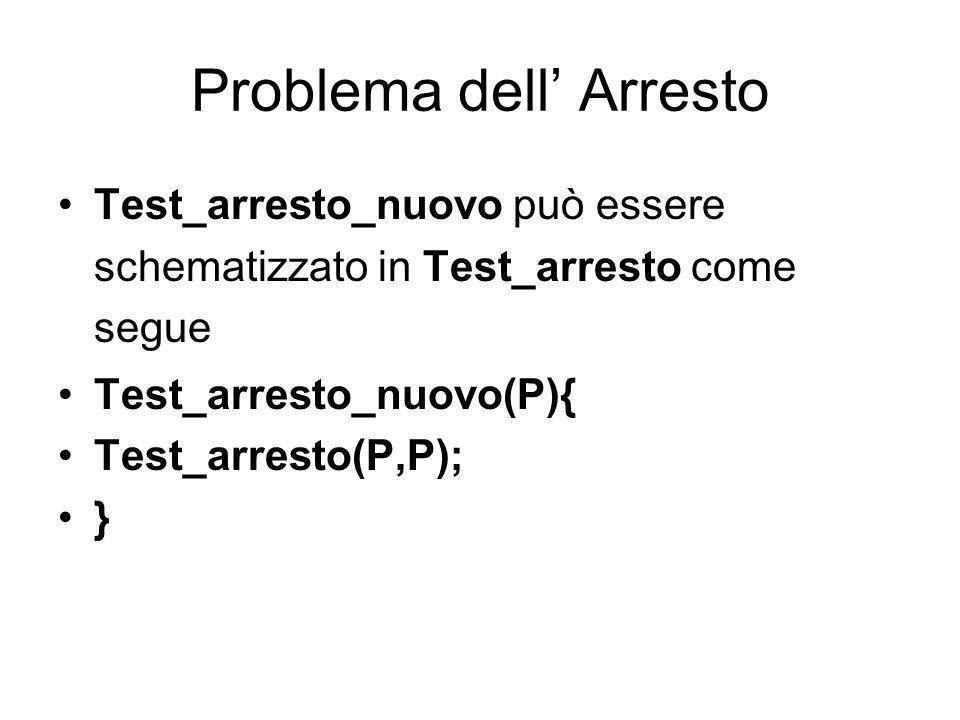 Problema dell Arresto Supponiamo di utilizzare come dati D lo stesso P. Chiamiamo questa versione Test_arresto_nuovo P P(P) si arresta? SiNo Stampa OK