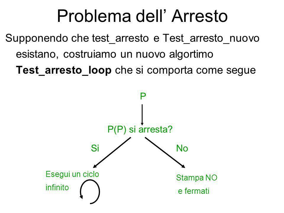 Problema dell Arresto Test_arresto_nuovo può essere schematizzato in Test_arresto come segue Test_arresto_nuovo(P){ Test_arresto(P,P); }