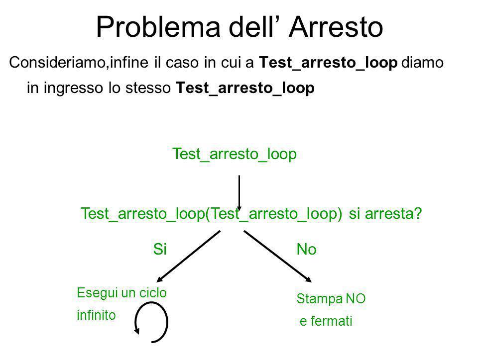 Problema dell Arresto Test_arresto_loop può essere schematizzato in termini di Test_arresto_nuovo come segue Test_arresto_loop(P) { if ( Test_arresto_