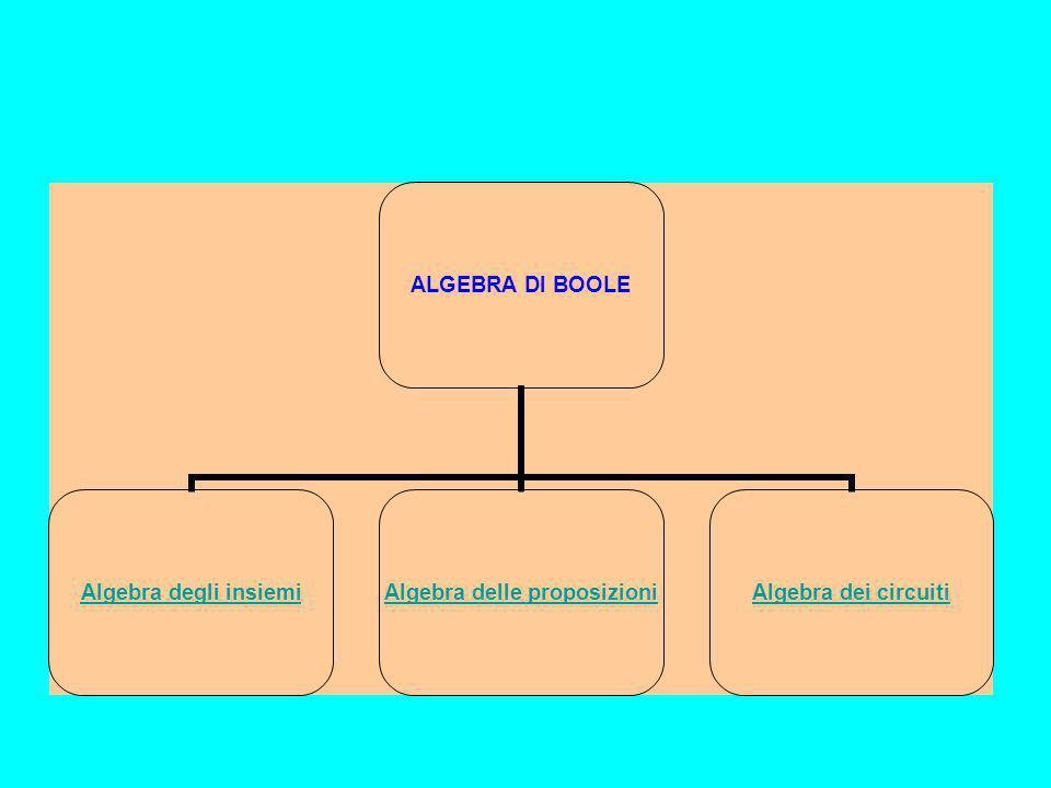 Gli elementi dell'insieme B di un'algebra di Boole possono essere astratti o concreti; ad esempio possono essere numeri, proposizioni, insiemi o reti