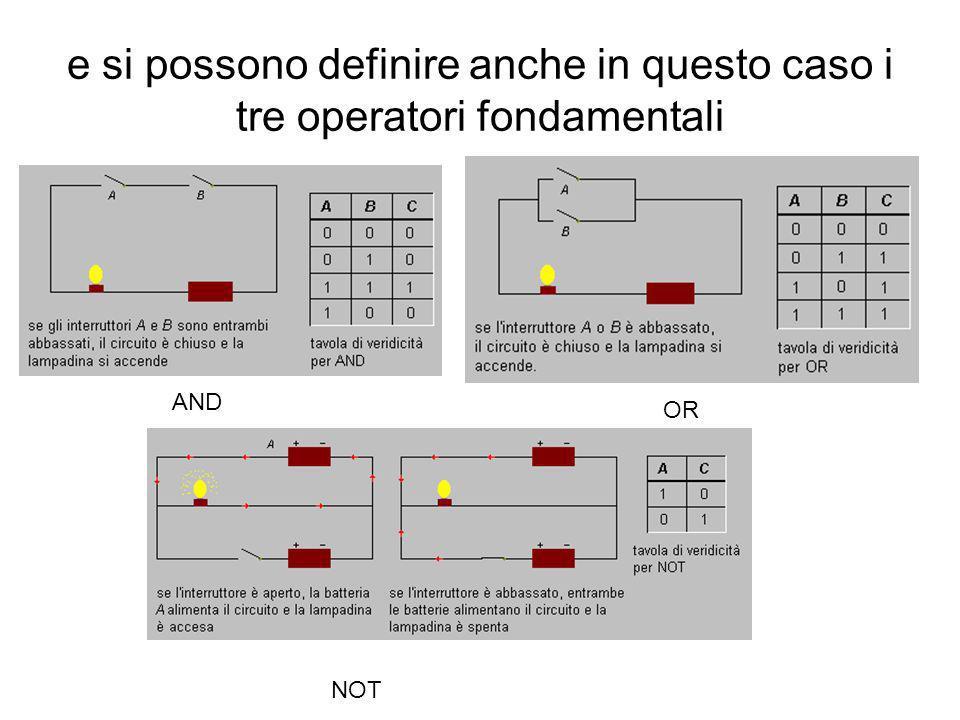 CIRCUITI LOGICI Consideriamo un circuito elettrico in cui siano inseriti: Un generatore (pila) Una lampadina Un interruttore Possiamo introdurre due v