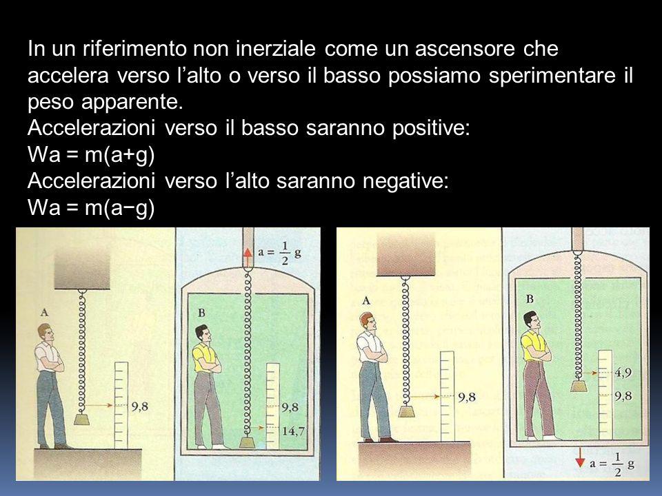 In un riferimento non inerziale come un ascensore che accelera verso lalto o verso il basso possiamo sperimentare il peso apparente. Accelerazioni ver