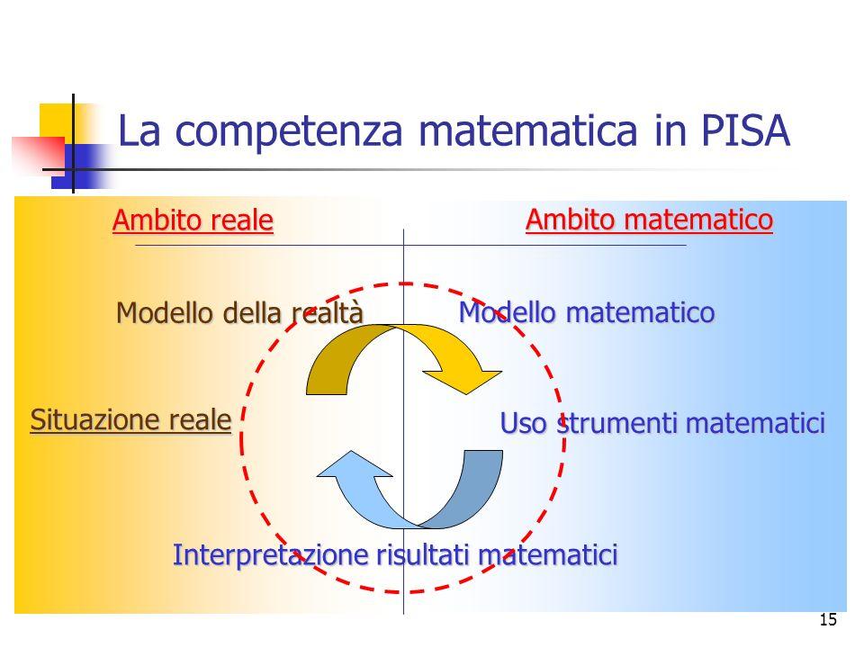 15 La competenza matematica in PISA Situazione reale Modello della realtà Modello matematico Uso strumenti matematici Interpretazione risultati matematici Ambito reale Ambito matematico