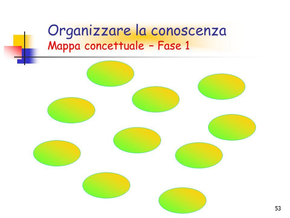 53 Organizzare la conoscenza Mappa concettuale – Fase 1