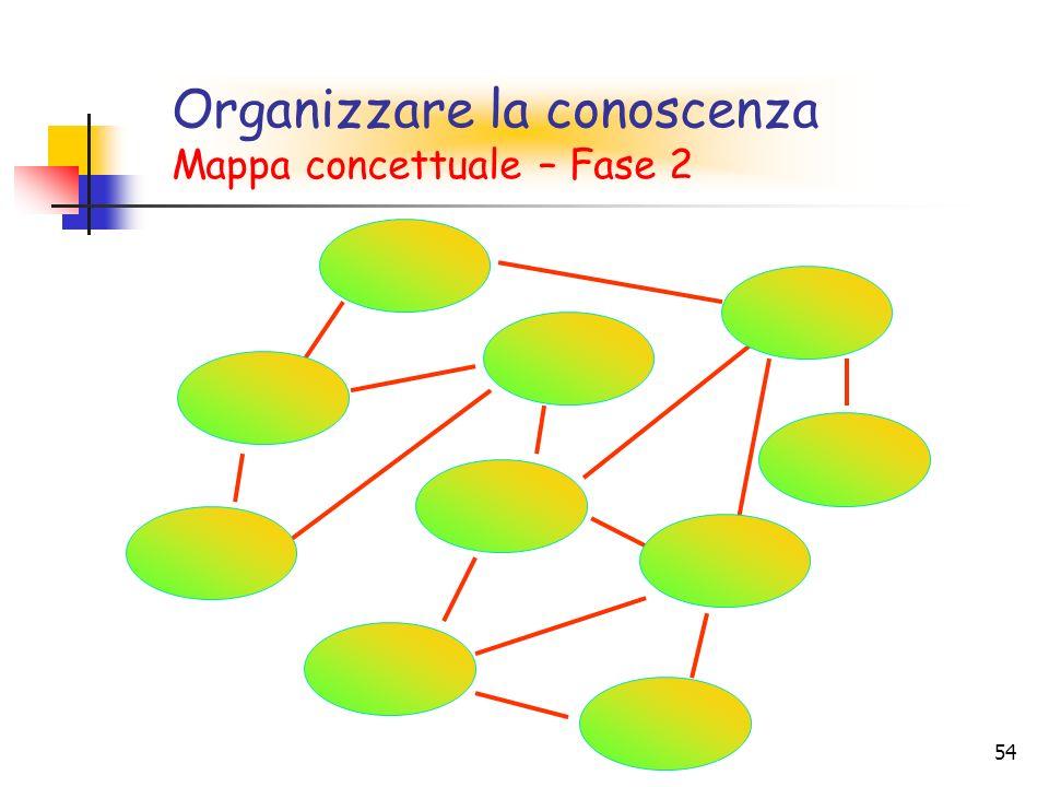 54 Mappa concettuale – Fase 2 Organizzare la conoscenza Mappa concettuale – Fase 2