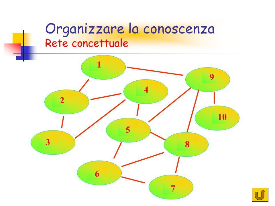 55 1 2 5 7 9 3 4 6 8 10 Rete concettuale Organizzare la conoscenza Rete concettuale