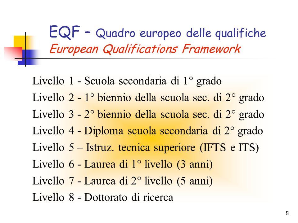 8 EQF – Quadro europeo delle qualifiche European Qualifications Framework Livello 1 - Scuola secondaria di 1° grado Livello 2 - 1° biennio della scuola sec.