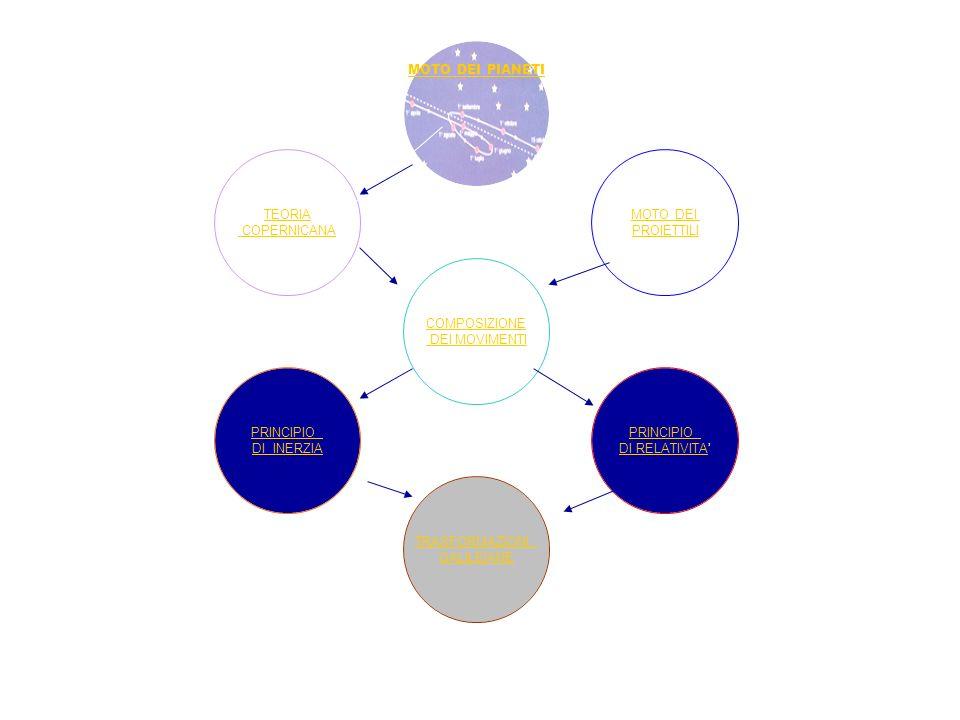 COMPOSIZIONE DEI MOVIMENTI MOTO DEI PIANETI MOTO DEI PROIETTILI PRINCIPIO DI RELATIVITA TRASFORMAZIONI GALILEIANE PRINCIPIO DI INERZIA TEORIA COPERNIC