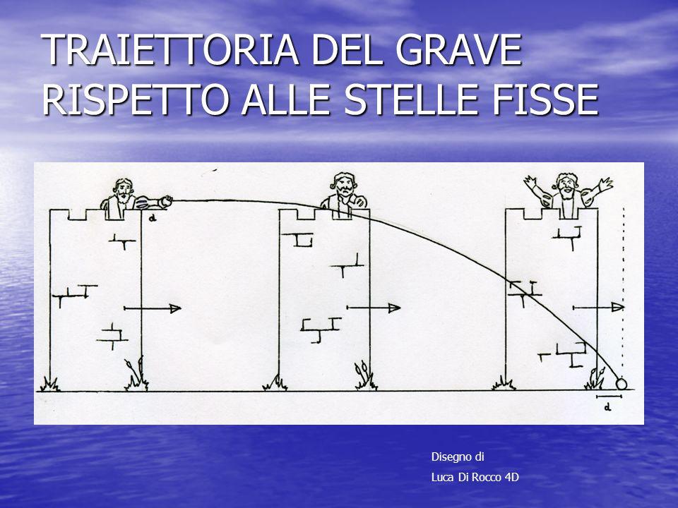 TRAIETTORIA DEL GRAVE RISPETTO ALLE STELLE FISSE Disegno di Luca Di Rocco 4D