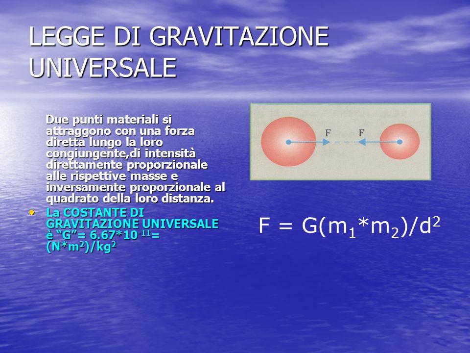 LEGGE DI GRAVITAZIONE UNIVERSALE Due punti materiali si attraggono con una forza diretta lungo la loro congiungente,di intensità direttamente proporzi