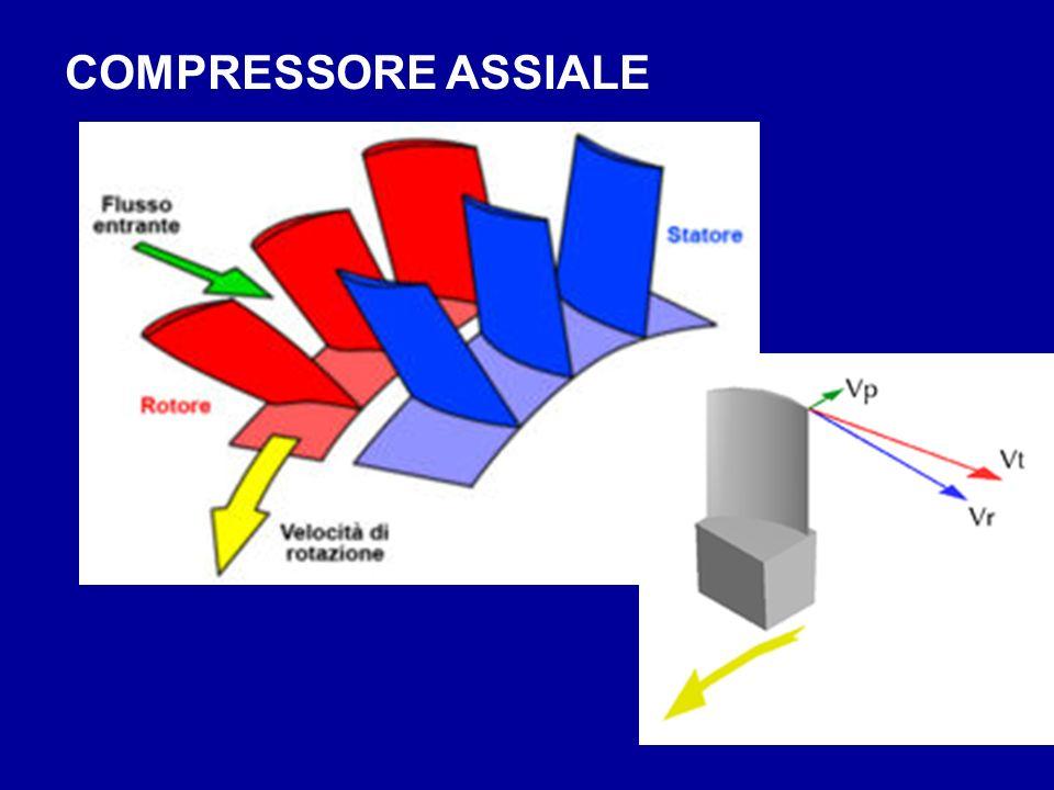 COMPRESSORE ASSIALE
