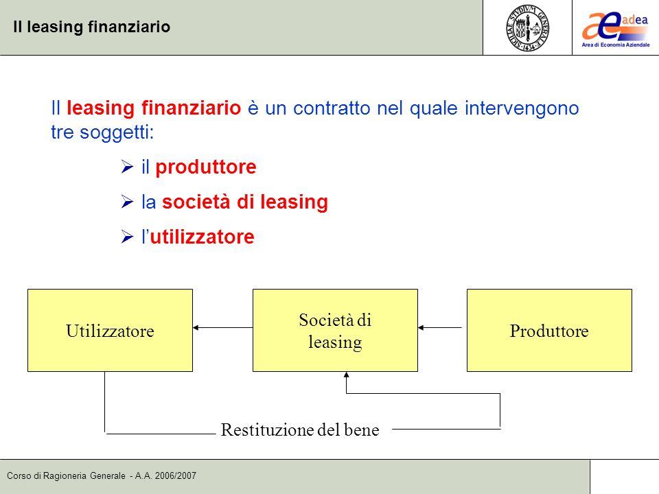 Corso di Ragioneria Generale - A.A. 2006/2007 Il leasing finanziario Il leasing finanziario è un contratto nel quale intervengono tre soggetti: il pro