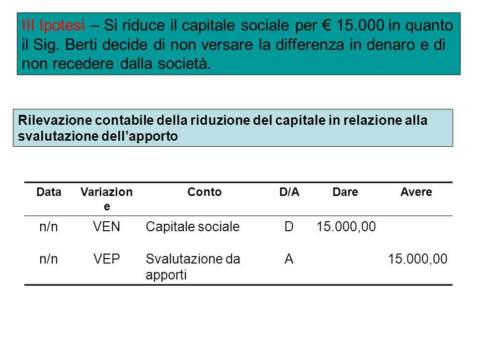 DataVariazion e ContoD/ADareAvere n/nVENCapitale socialeD15.000,00 n/nVEPSvalutazione da apporti A15.000,00 III Ipotesi – Si riduce il capitale sociale per 15.000 in quanto il Sig.