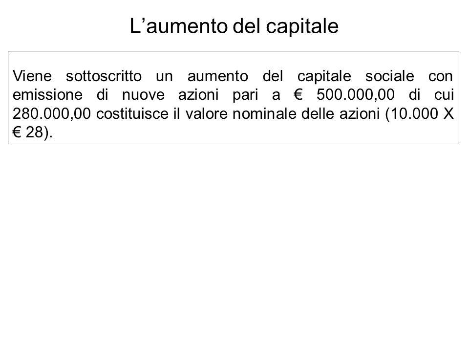 Viene sottoscritto un aumento del capitale sociale con emissione di nuove azioni pari a 500.000,00 di cui 280.000,00 costituisce il valore nominale delle azioni (10.000 X 28).