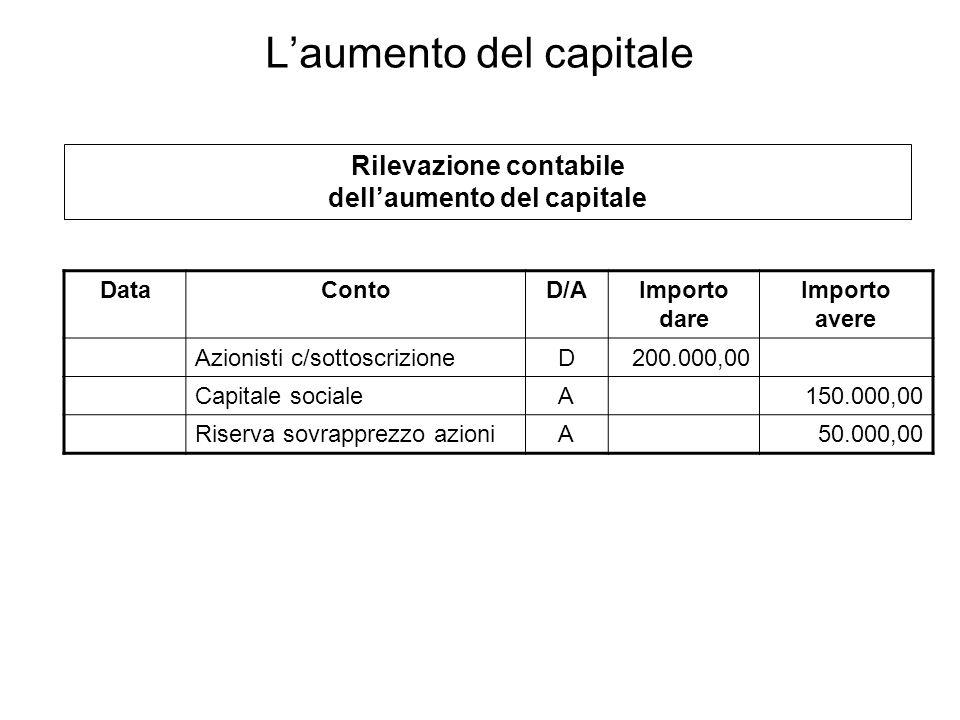 DataContoD/AImporto dare Importo avere Azionisti c/sottoscrizioneD200.000,00 Capitale socialeA150.000,00 Riserva sovrapprezzo azioniA50.000,00 Rilevaz