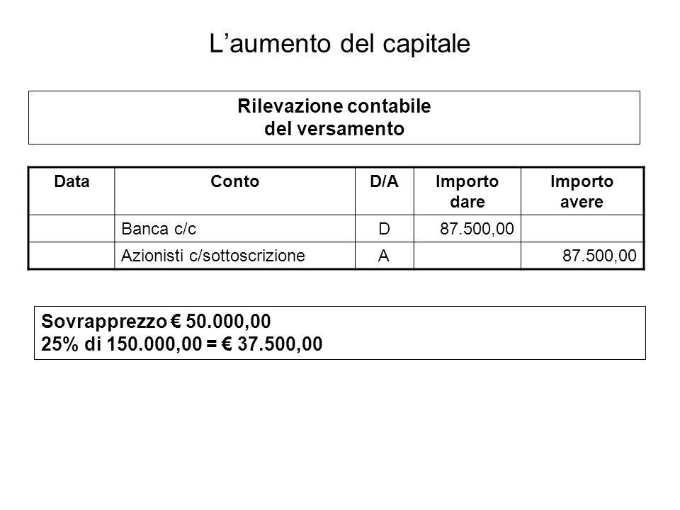DataContoD/AImporto dare Importo avere Banca c/cD87.500,00 Azionisti c/sottoscrizioneA87.500,00 Rilevazione contabile del versamento Laumento del capitale Sovrapprezzo 50.000,00 25% di 150.000,00 = 37.500,00