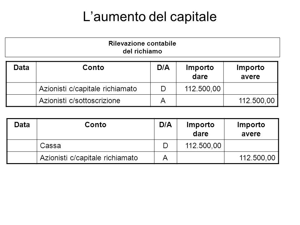 DataContoD/AImporto dare Importo avere Azionisti c/capitale richiamatoD112.500,00 Azionisti c/sottoscrizioneA112.500,00 Rilevazione contabile del rich