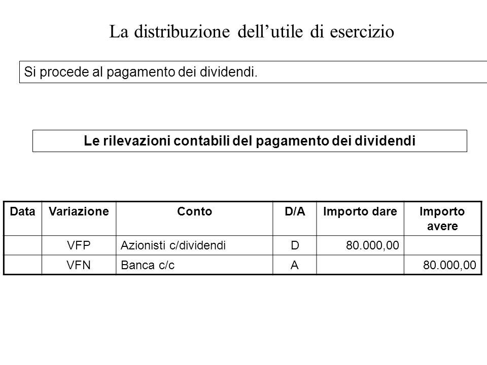 DataVariazioneContoD/AImporto dareImporto avere VFPAzionisti c/dividendiD80.000,00 VFNBanca c/cA80.000,00 Le rilevazioni contabili del pagamento dei dividendi Si procede al pagamento dei dividendi.