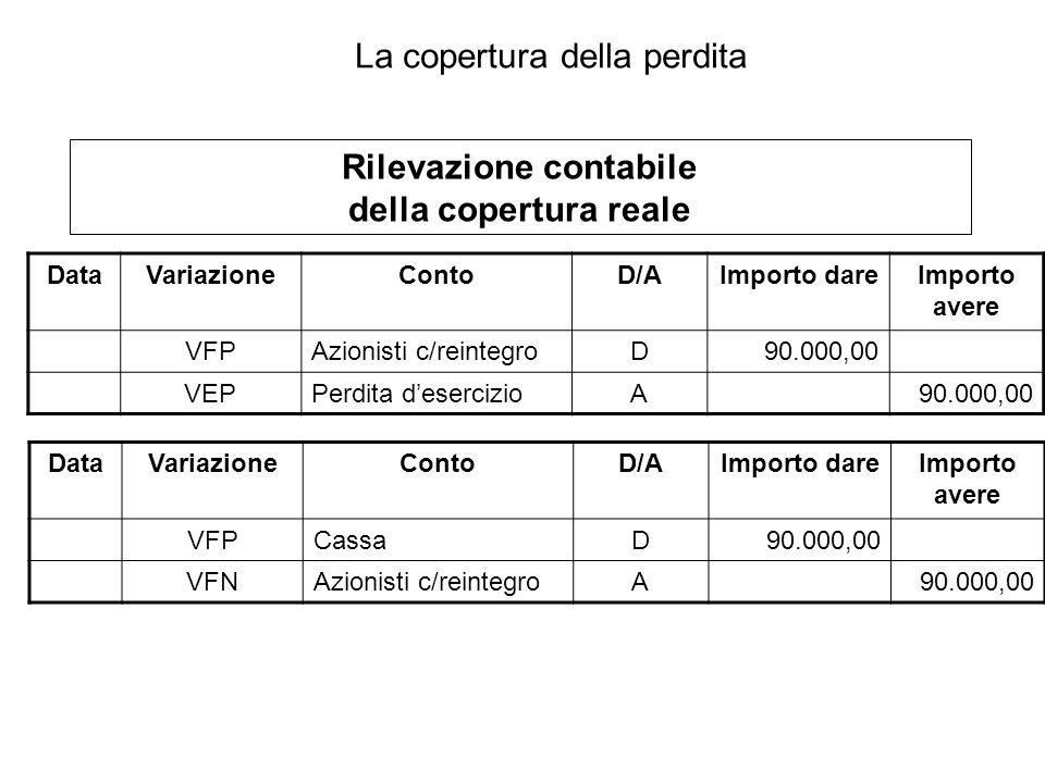 DataVariazioneContoD/AImporto dareImporto avere VFPAzionisti c/reintegroD90.000,00 VEPPerdita desercizioA90.000,00 Rilevazione contabile della copertu