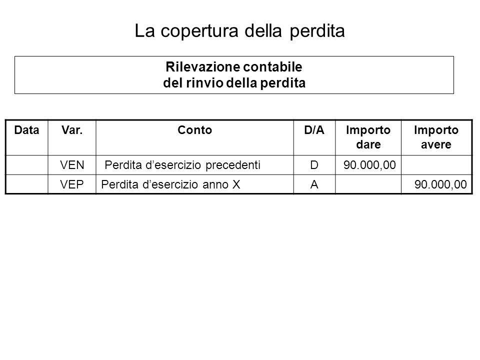 DataVar.ContoD/AImporto dare Importo avere VEN Perdita desercizio precedentiD90.000,00 VEPPerdita desercizio anno XA90.000,00 Rilevazione contabile de