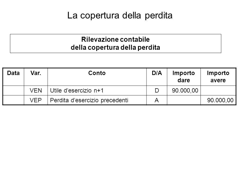 Rilevazione contabile della copertura della perdita La copertura della perdita DataVar.ContoD/AImporto dare Importo avere VENUtile desercizio n+1D90.000,00 VEPPerdita desercizio precedentiA90.000,00