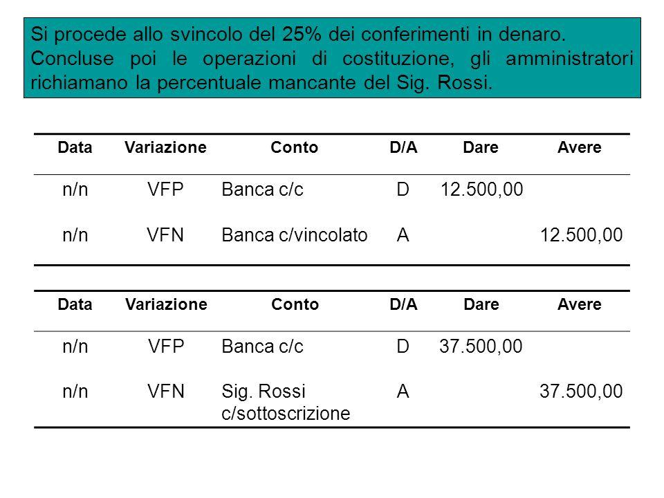 DataVariazioneContoD/ADareAvere n/nVFPBanca c/cD12.500,00 n/nVFNBanca c/vincolatoA12.500,00 Si procede allo svincolo del 25% dei conferimenti in denar