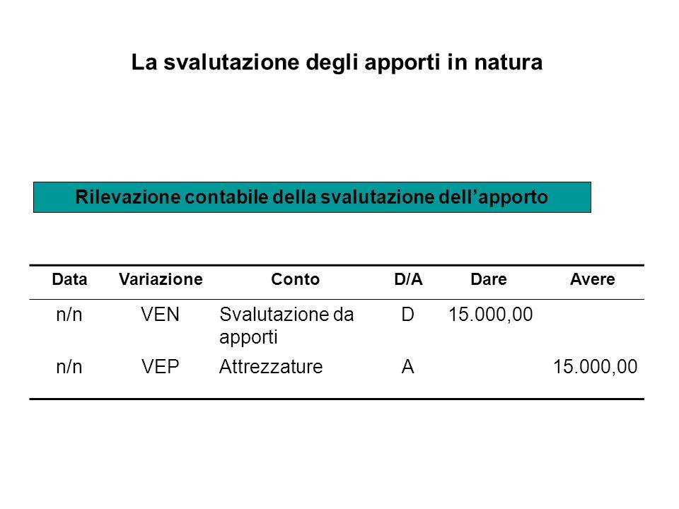 La svalutazione degli apporti in natura DataVariazioneContoD/ADareAvere n/nVENSvalutazione da apporti D15.000,00 n/nVEPAttrezzatureA15.000,00 Rilevazi