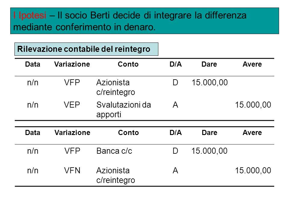 DataVariazioneContoD/ADareAvere n/nVFPAzionista c/reintegro D15.000,00 n/nVEPSvalutazioni da apporti A15.000,00 I Ipotesi – Il socio Berti decide di integrare la differenza mediante conferimento in denaro.