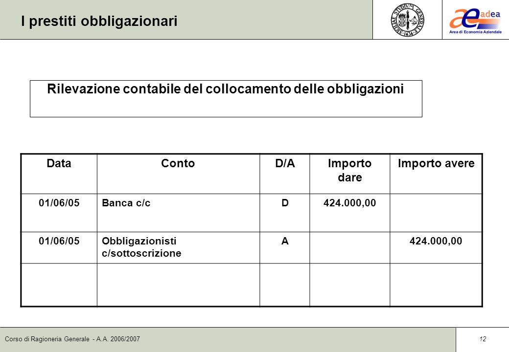 Corso di Ragioneria Generale - A.A. 2006/2007 11 I prestiti obbligazionari DataContoD/AImporto dare Importo avere 01/06/05Obbligazionisti c/sottoscriz