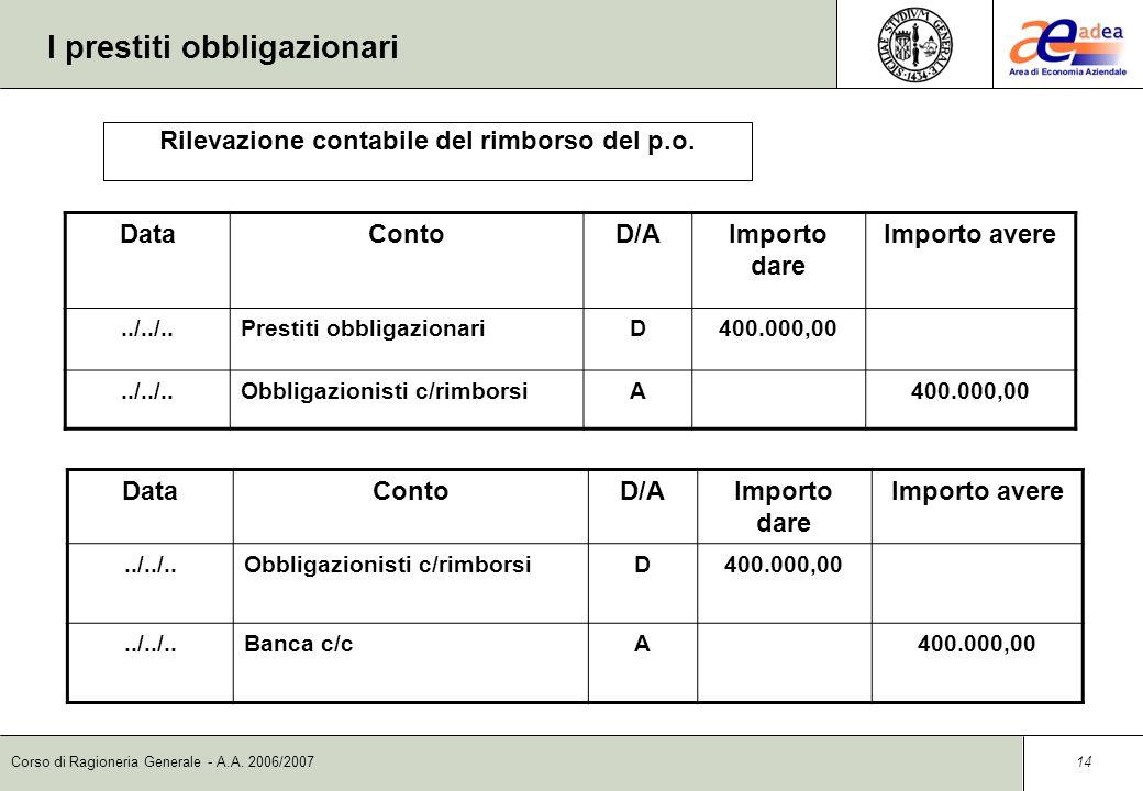 Corso di Ragioneria Generale - A.A. 2006/2007 13 I prestiti obbligazionari DataContoD/AImporto dare Importo avere 01/12/05Interessi passivi su obbliga