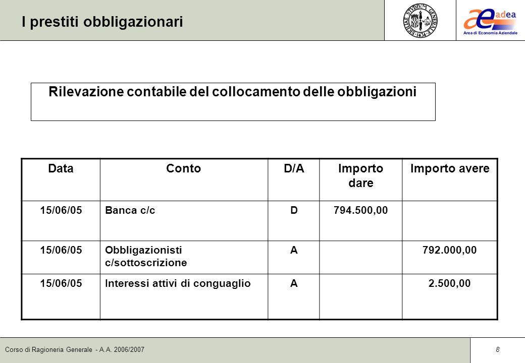 Corso di Ragioneria Generale - A.A. 2006/2007 7 I prestiti obbligazionari DataContoD/AImporto dare Importo avere 01/06/05Obbligazionisti c/sottoscrizi