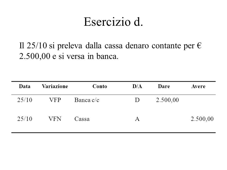 Esercizio d. Il 25/10 si preleva dalla cassa denaro contante per 2.500,00 e si versa in banca. DataVariazioneContoD/ADareAvere 25/10VFPBanca c/cD2.500
