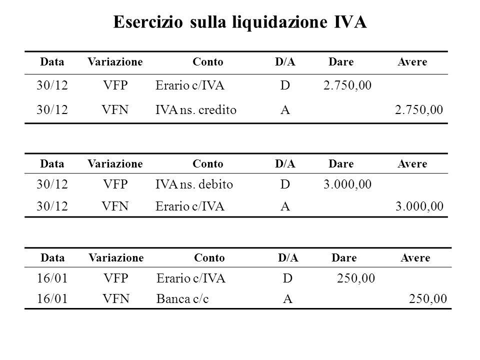 Esercizio sulla liquidazione IVA DataVariazioneContoD/ADareAvere 30/12VFPErario c/IVAD2.750,00 30/12VFNIVA ns. creditoA2.750,00 DataVariazioneContoD/A