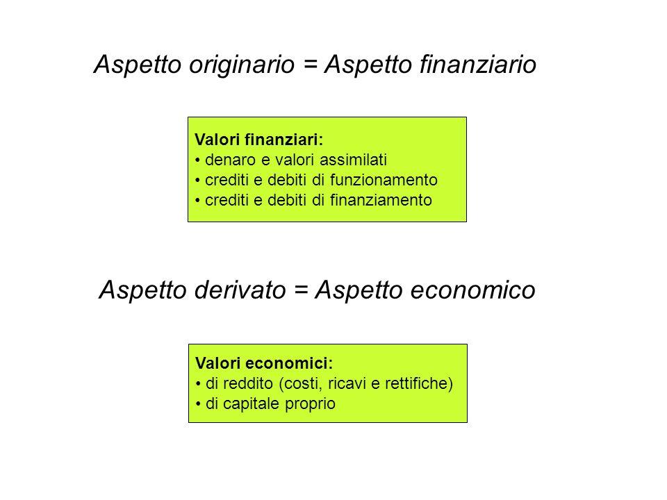 Aspetto originario = Aspetto finanziario Valori finanziari: denaro e valori assimilati crediti e debiti di funzionamento crediti e debiti di finanziam