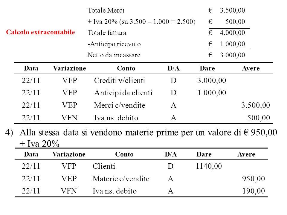 DataVariazioneContoD/ADareAvere 22/11VFPClientiD1140,00 22/11VEPMaterie c/venditeA950,00 22/11VFNIva ns. debitoA190,00 4)Alla stessa data si vendono m