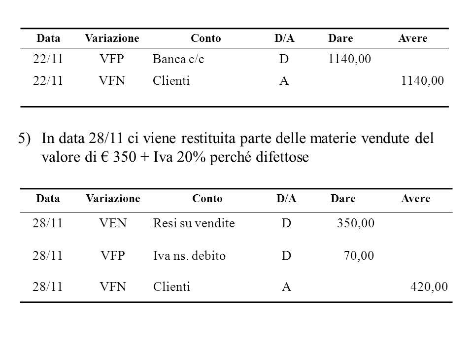 5)In data 28/11 ci viene restituita parte delle materie vendute del valore di 350 + Iva 20% perché difettose DataVariazioneContoD/ADareAvere 28/11VENR
