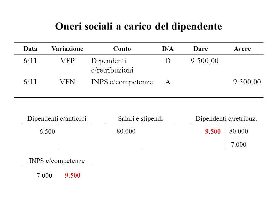 Oneri sociali a carico del dipendente Dipendenti c/anticipi 6.500 Salari e stipendi 80.000 Dipendenti c/retribuz. 80.000 INPS c/competenze 7.000 9.500