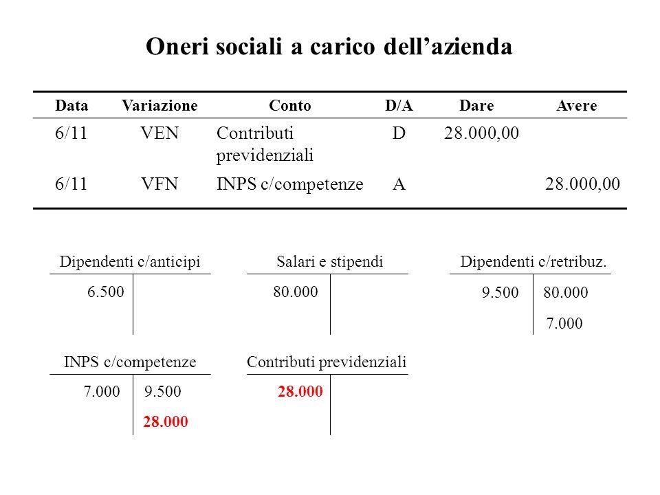 Oneri sociali a carico dellazienda Dipendenti c/anticipi 6.500 Salari e stipendi 80.000 Dipendenti c/retribuz. 80.000 INPS c/competenze 7.000 9.500 Co
