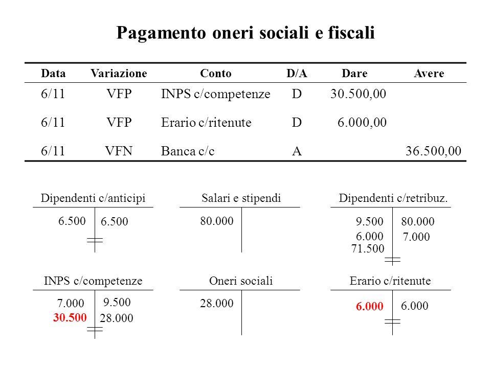 Pagamento oneri sociali e fiscali DataVariazioneContoD/ADareAvere 6/11VFPINPS c/competenzeD30.500,00 6/11VFPErario c/ritenuteD6.000,00 6/11VFNBanca c/