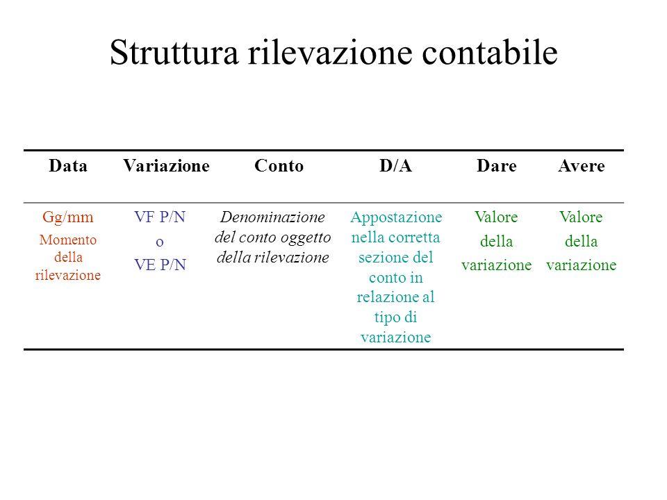 Struttura rilevazione contabile DataVariazioneContoD/ADareAvere Gg/mm Momento della rilevazione VF P/N o VE P/N Denominazione del conto oggetto della