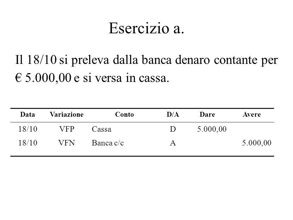 Esercizio a. Il 18/10 si preleva dalla banca denaro contante per 5.000,00 e si versa in cassa. DataVariazioneContoD/ADareAvere 18/10VFPCassaD5.000,00