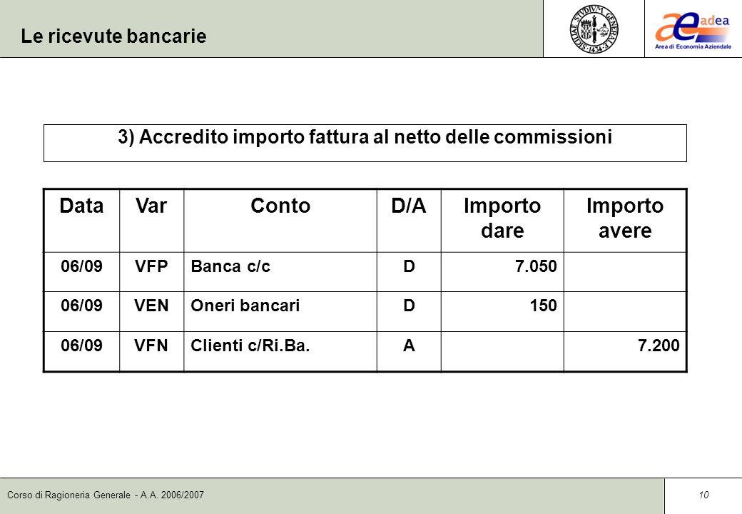 Corso di Ragioneria Generale - A.A. 2006/2007 9 Le ricevute bancarie 2) Presentazione della ricevuta bancaria DataVarContoD/AImporto dare Importo aver