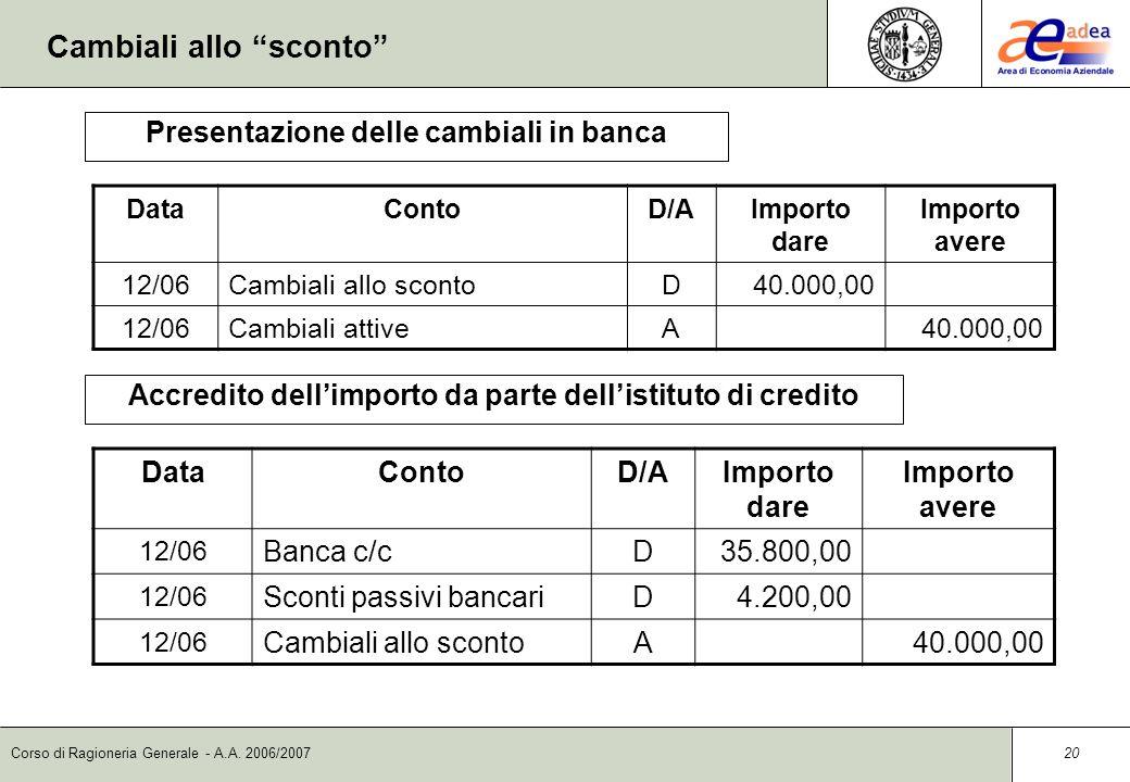 Corso di Ragioneria Generale - A.A. 2006/2007 19 Cambiali allo sconto DataContoD/AImporto dare Importo avere 15/05Cambiali attiveD40.000,00 15/05Credi