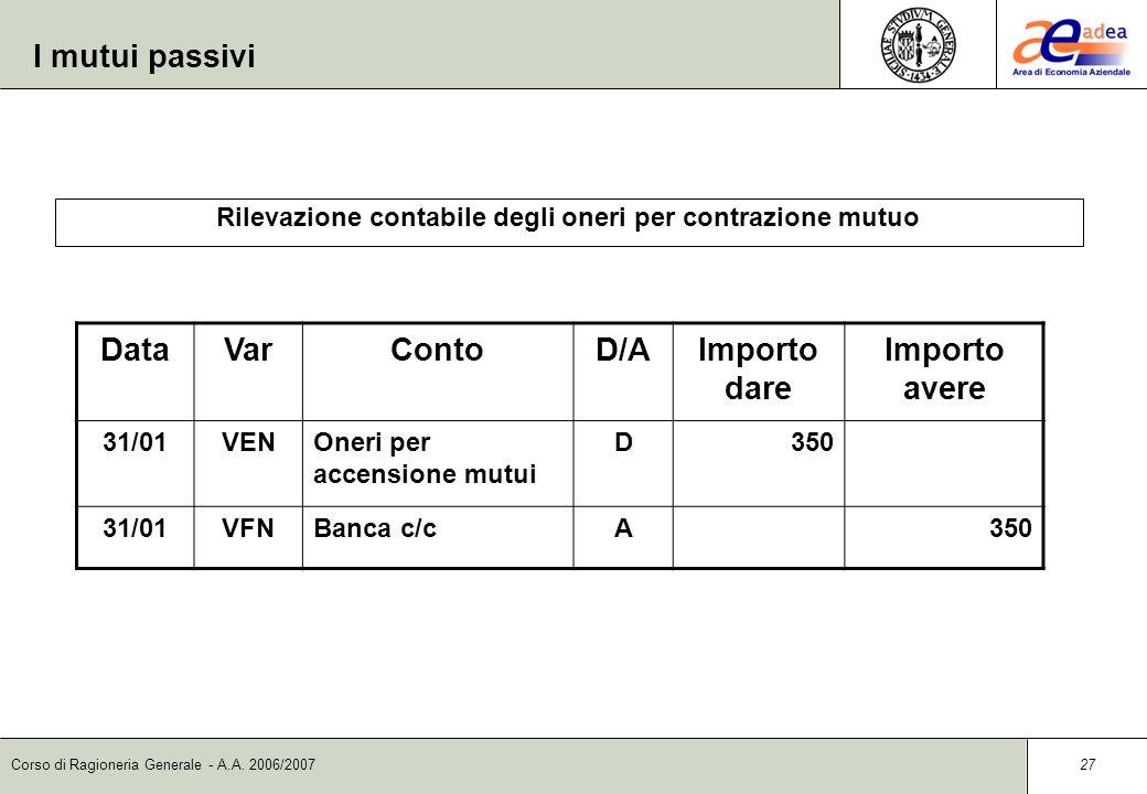 Corso di Ragioneria Generale - A.A. 2006/2007 26 DataVarContoD/AImporto dare Importo avere 31/01VFPBanca c/cD200.000 31/01VFNMutui passiviA200.000 I m