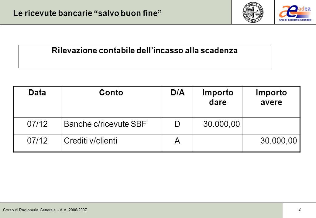 Corso di Ragioneria Generale - A.A. 2006/2007 3 Le ricevute bancarie salvo buon fine DataContoD/AImporto dare Importo avere 08/11Banca c/cD29.925,00 0