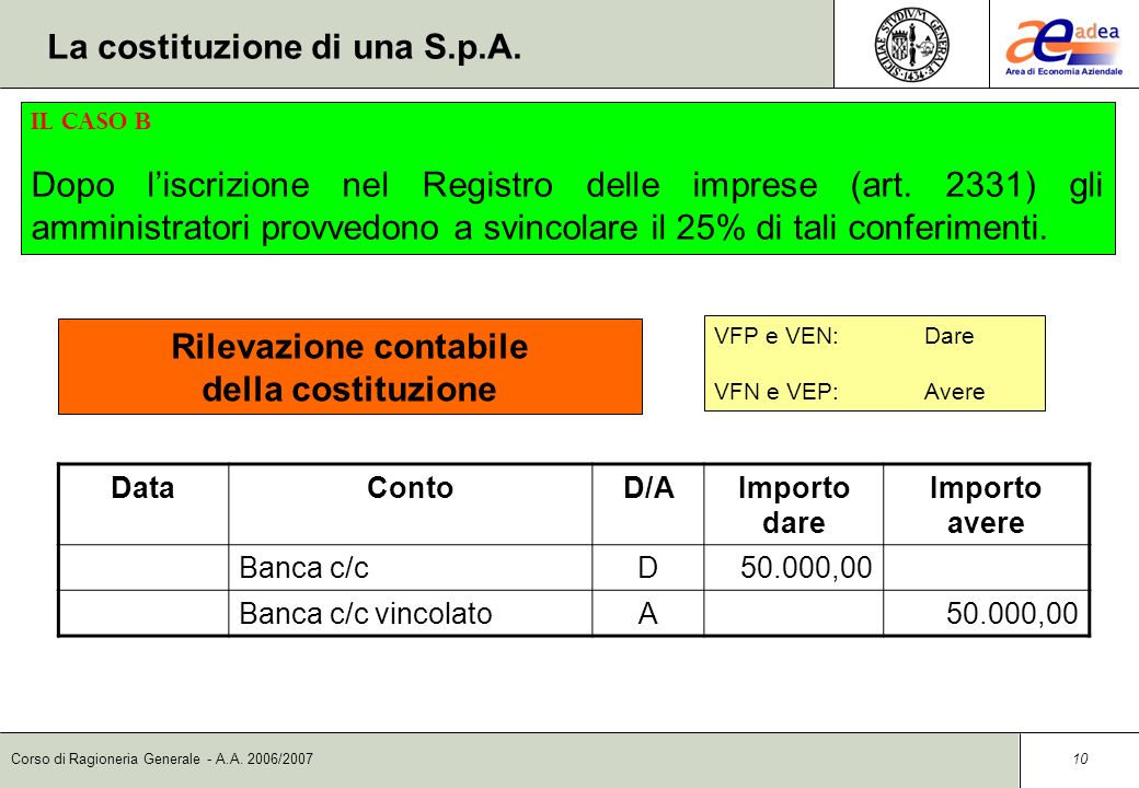 Corso di Ragioneria Generale - A.A. 2006/2007 9 DataContoD/AImporto dare Importo avere Banca c/c vincolatoD50.000,00 Azionisti c/sottoscrizioneA50.000