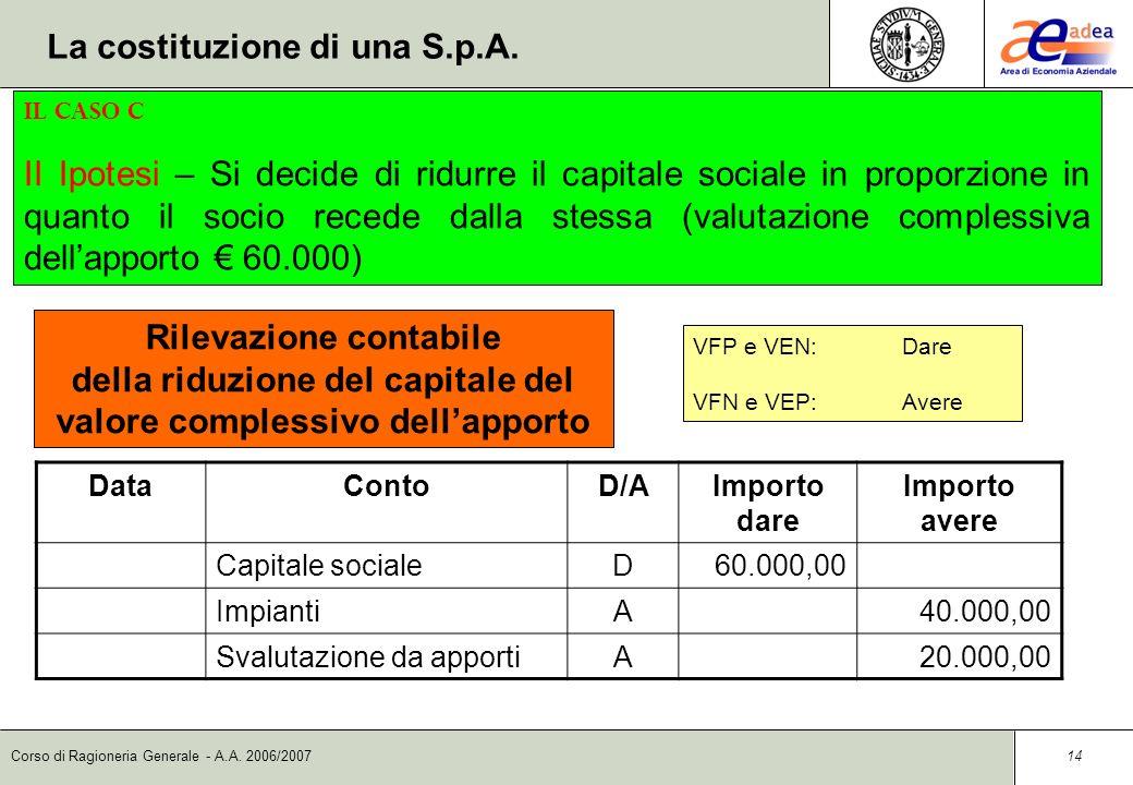 Corso di Ragioneria Generale - A.A. 2006/2007 13 DataContoD/AImporto dare Importo avere Azionista c/reintegroD20.000,00 Svalutazione da apportiA20.000
