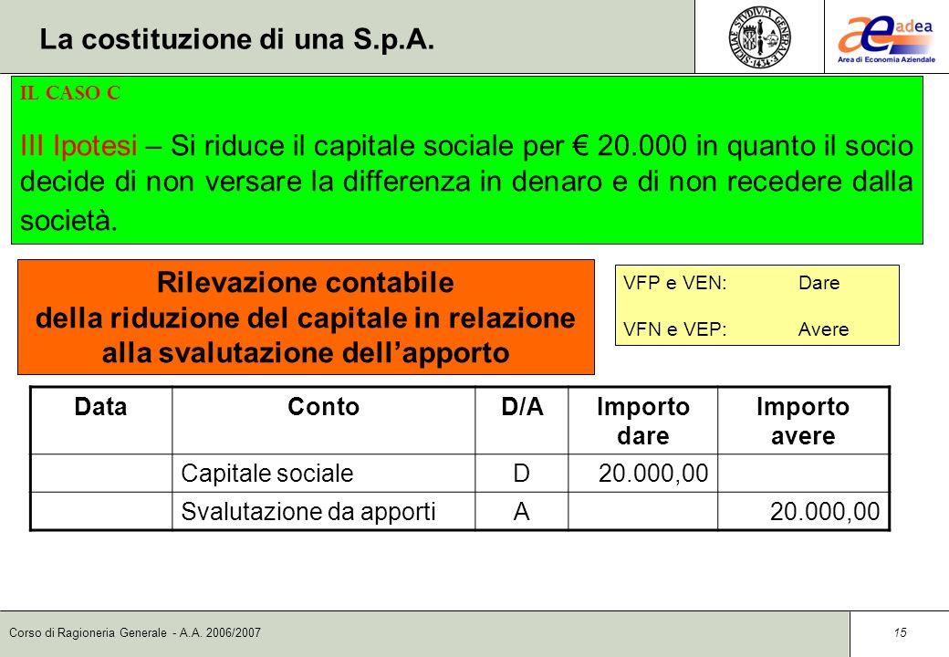 Corso di Ragioneria Generale - A.A. 2006/2007 14 DataContoD/AImporto dare Importo avere Capitale socialeD60.000,00 ImpiantiA40.000,00 Svalutazione da