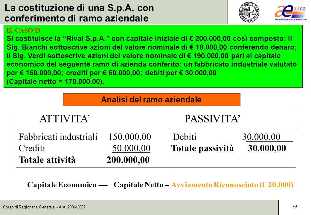Corso di Ragioneria Generale - A.A. 2006/2007 15 DataContoD/AImporto dare Importo avere Capitale socialeD20.000,00 Svalutazione da apportiA20.000,00 R
