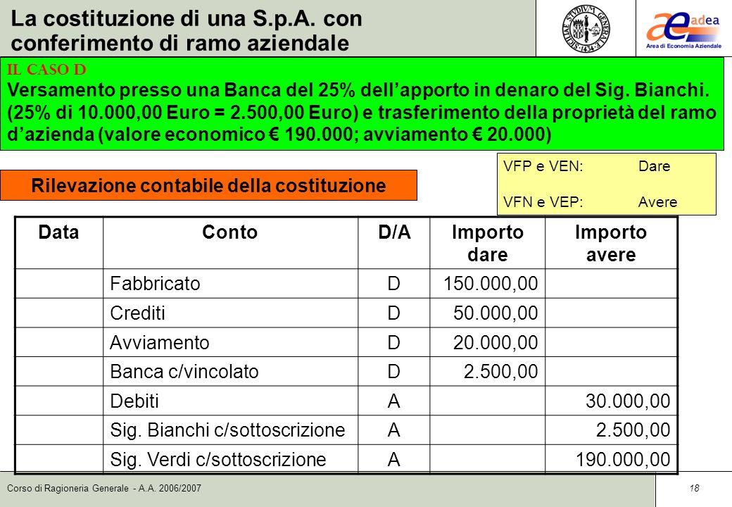 Corso di Ragioneria Generale - A.A. 2006/2007 17 DataContoD/AImporto dare Importo avere Capitale socialeA200.000,00 Sig. Bianchi c/sottoscrizioneD10.0